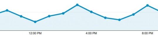Giờ làm marketing online - Cao điểm lại là thấp điểm