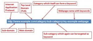 thiết kế web | url Friend ly